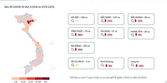 Mức độ quan tâm. tìm kiếm bất động sản tại nhiều tỉnh thành giảm mạnh ngay khi dịch Covid 19 bùng phát vào đầu tháng 5. Nguồn: Batdongsan.com.vn