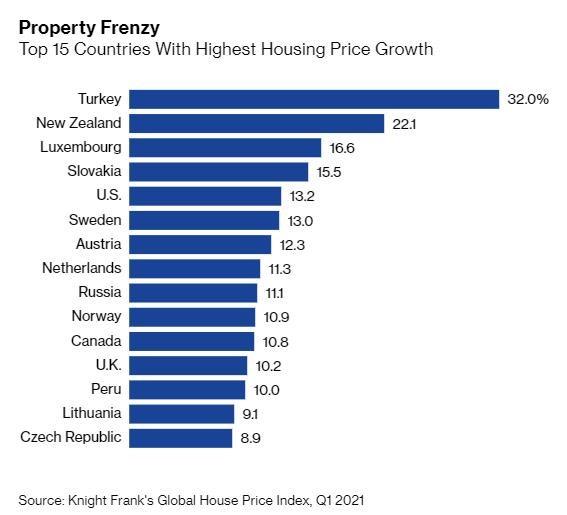 Giá nhà trên thế giới tăng cao nhất kể từ năm 2006. Ảnh: Bloomberg