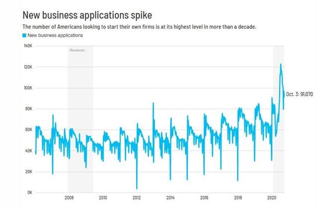 Xu hướng mở doanh nghiệp mới ồ ạt tại Mỹ đang tăng vọt thời gian gần đây. (Ảnh: CNN)