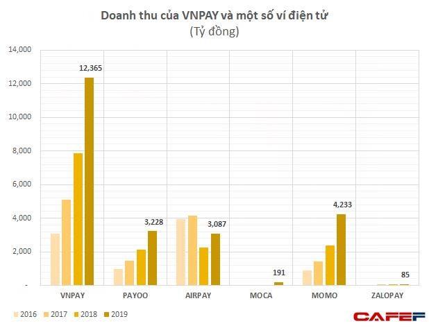 GIC và SoftBank thực tế đã rót bao nhiêu tiền để đưa VNLIFE / VNPAY thành startup được định giá vào loại cao nhất Việt Nam? - Ảnh 2