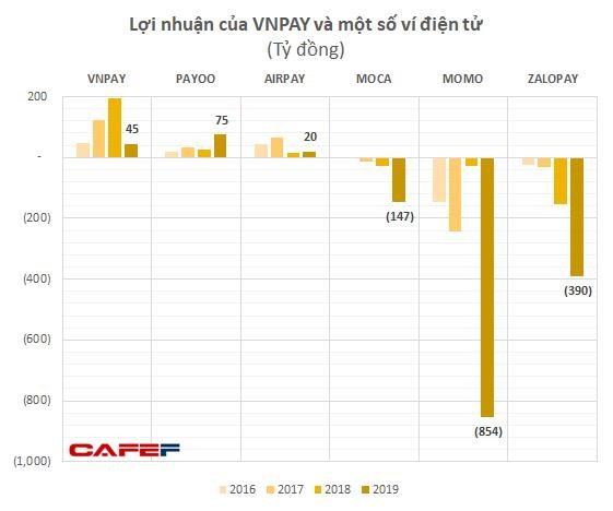GIC và SoftBank thực tế đã rót bao nhiêu tiền để đưa VNLIFE / VNPAY thành startup được định giá vào loại cao nhất Việt Nam? - Ảnh 3