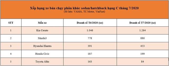 Bảng xếp hạng doanh thu ô tô ở phân khúc hạng C, trong đó Kia Cerato chiếm ưu thế lớn. Ảnh: VAMA
