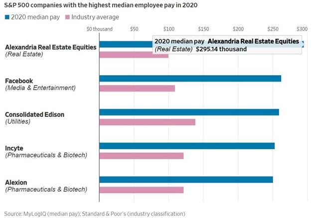 Top 5 công ty trả lương trung bình cao nhất chỉ có duy nhất Facebook hoạt động trong mảng truyền thông/công nghệ, còn lại là các công ty thuộc ngành bất động sản, năng lượng và dược phẩm/sinh học.
