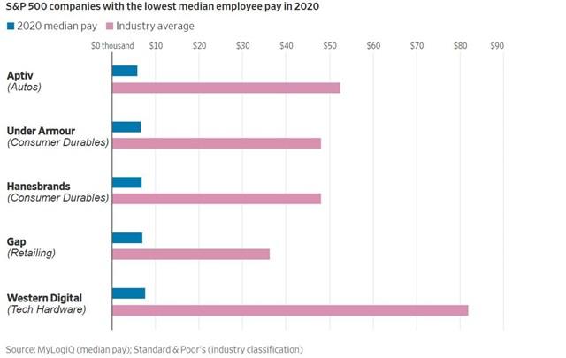 Hầu hết các công ty lớn nằm trong top trả lương trung bình thấp nhất thường có nhiều nhân viên và có nhà máy ở nhiều quốc gia