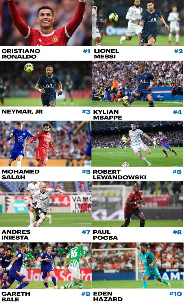 Hầu hết cả cầu thủ trong bảng xếp hạng đều đang thi đấu cho các câu lạc bộ hàng đầu châu Âu. Ảnh: Forbes