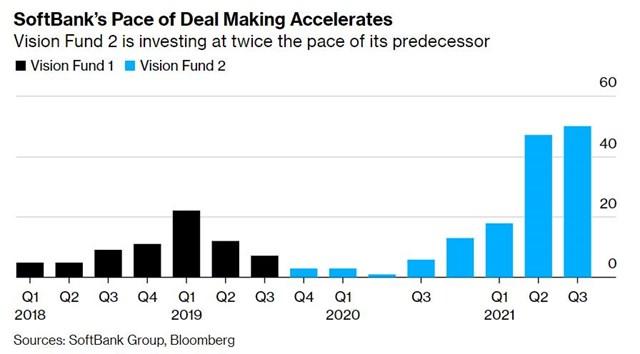 Quỹ vision 2 đang đầu tư nhanh gấp 2 lần so với người anh em Vision 1. Nguồn: Softbank, Bloomberg.