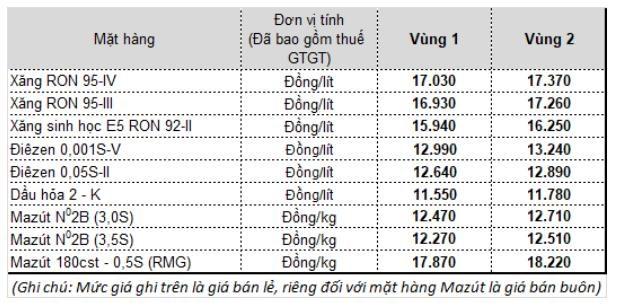 Xăng tăng giá lần thứ 4, lên đỉnh 9 tháng - Ảnh 1