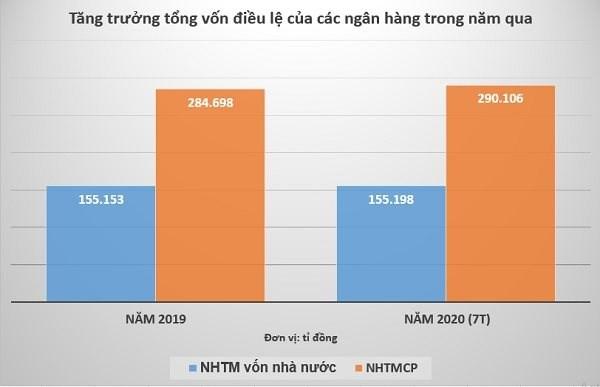 Nguồn: NHNN