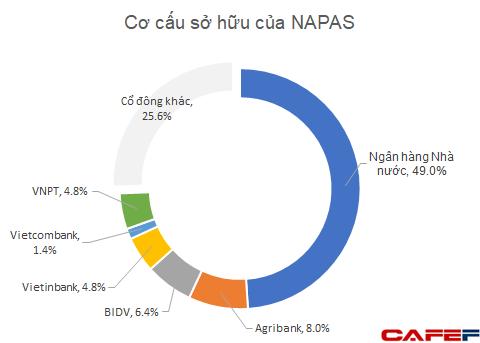 Chứng khoán Bản Việt đầu tư mạnh vào Napas: Ứng viên sáng giá cho kỳ lân công nghệ tỷ đô thứ 2 của Việt Nam? - Ảnh 1