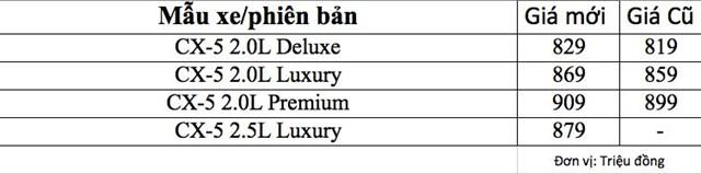 Thaco thay đổi giá Mazda3 và CX-5: Bản 'chấm' to rẻ hơn bản máy nhỏ, càng cao cấp càng giảm giá nhiều - Ảnh 4
