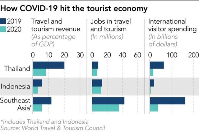 Tác động của Covid - 19 tới ngành du lịch của các quốc gia Đông Nam Á