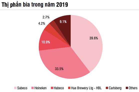 """SSI Research: Ngành bia phải đến năm 2022 mới hồi phục hoàn toàn, 2 """"ông lớn"""" Sabeco và Heineken vẫn miệt mài """"chạy đua"""" - Ảnh 3"""