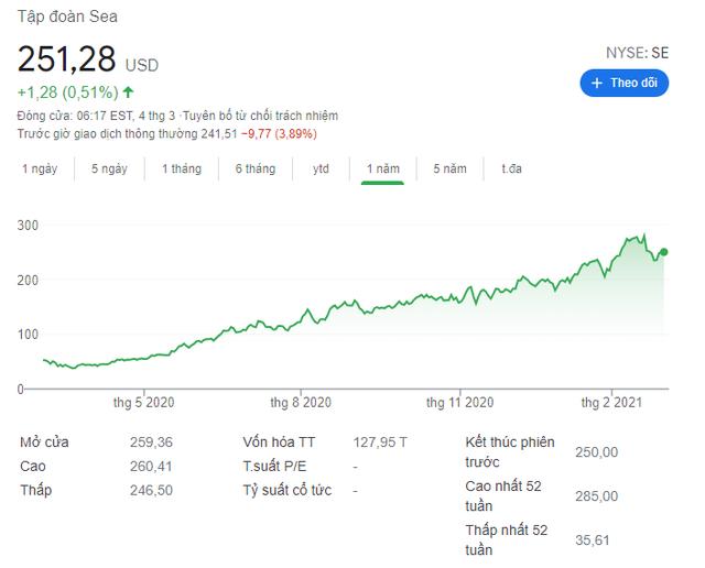 Công ty mẹ của Shopee lỗ nặng 1,61 tỷ USD, chịu áp lực có lợi nhuận sau khi tăng trưởng mạnh nhờ Covid-19 - Ảnh 1
